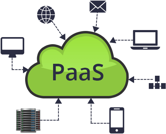 Image result for PaaS